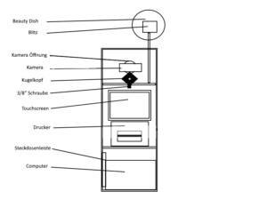 fotobox bauen Technik Übersicht
